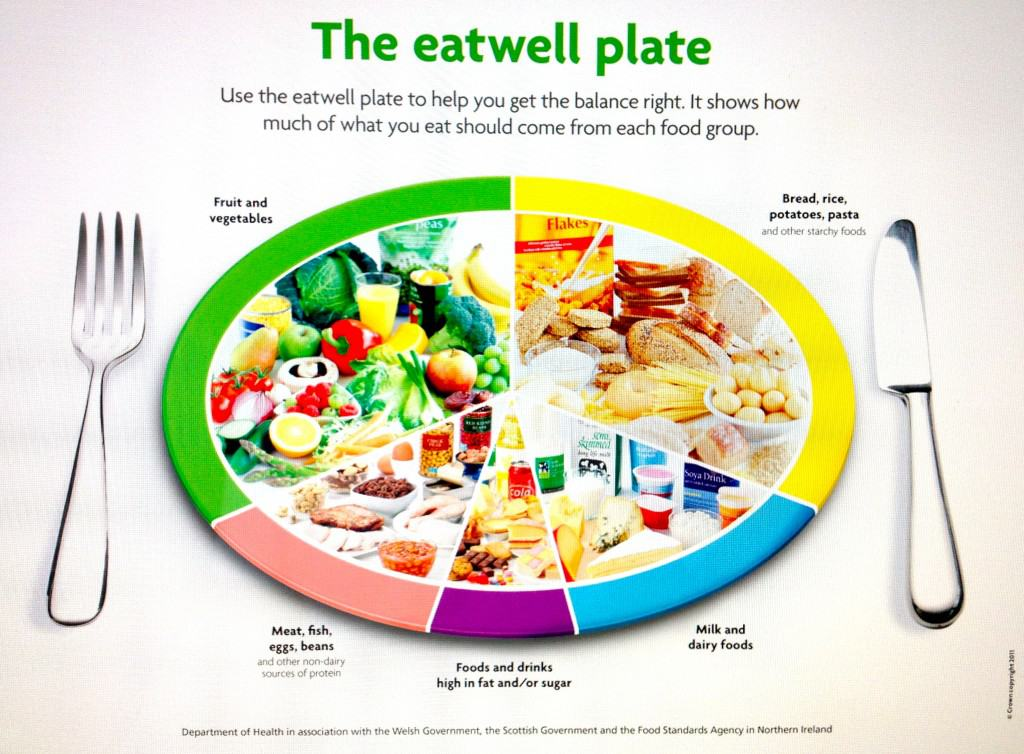 the eatwell plate nutrition