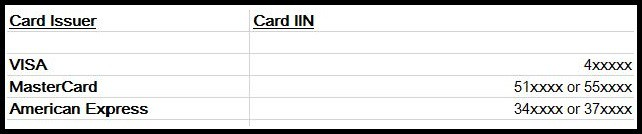 card IIN number